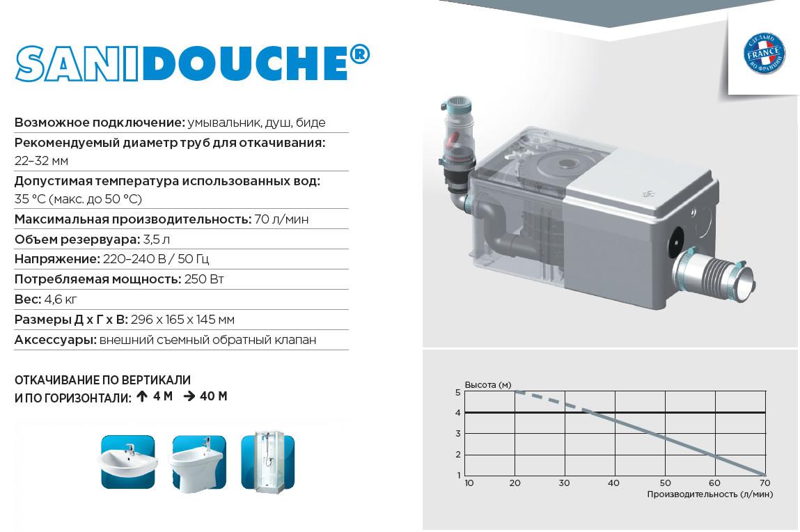 основные технические характеристики душевого насоса Sanidouche